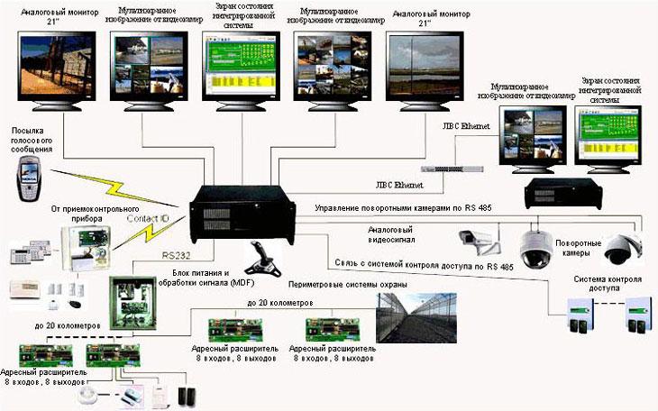 Интегрированная система безопасности COM-4000 XP на 32 камеры с возможностью подключения ОПС и периметровых средств...
