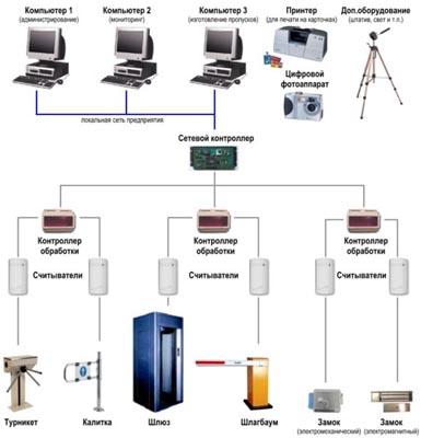 Реклама систем контроля доступа